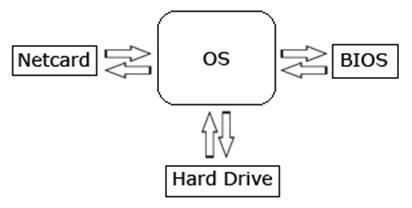 Hardware - Firmware RootKit