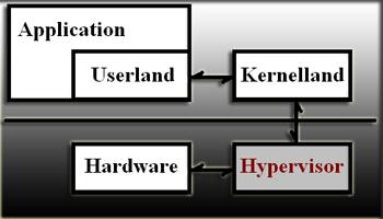 Hypervisor - Virtualized RootKit Yapısı