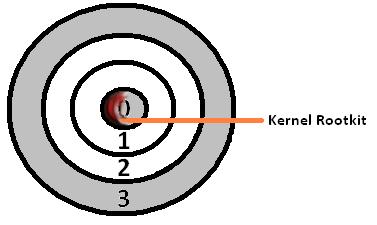 Kernel Rootkit - Ring