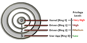 Ring Terminolojisi