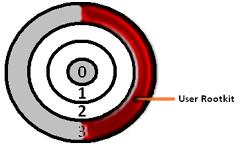 User Rootkit